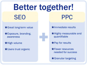 smarter SEO and PPC campaigns