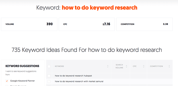 keyword volume and competition